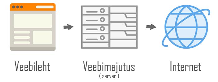 kuidas töötab veebileht ja veebimajutus
